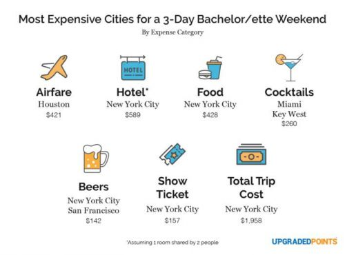 Exactly How Much a Bachelorette Party Costs in Every Major City