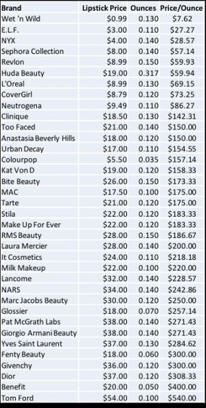 This Redditor Created a Chart That Compares the Lipstick Size and Prices of Popular Brands