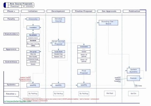 30 Inspirational Operational Flow Chart Template Images