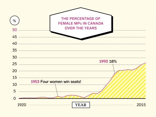 How Canada Can Get More Women Into Government-And Why That Matters