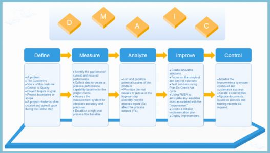 30 Lovely Six Sigma Project Charter Template Pictures